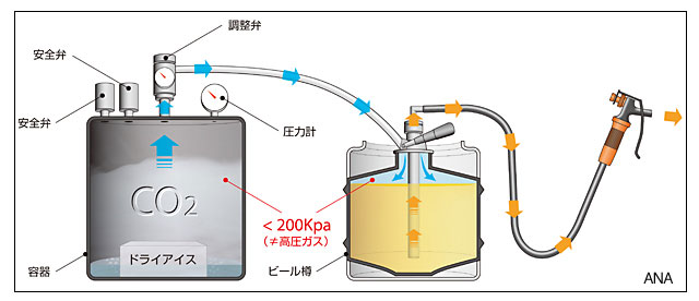 How CO2 draft beer keg tap for in-flight beer works All Nippon Airways