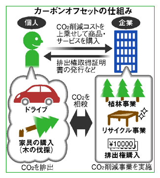 Japan is Eco Friendly with Green living